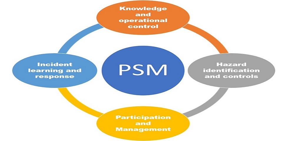 Overview of process safety management